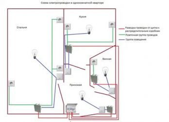 Как устроена проводка в квартире?