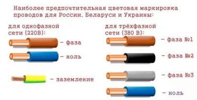 Цвет нулевого провода в трехфазной сети