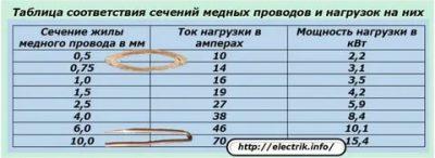 Как определить сечение провода по диаметру жилы?