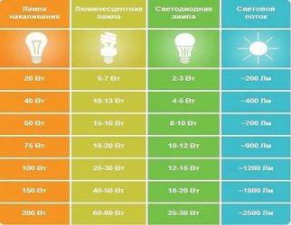 Световой поток светодиодных ламп что это?