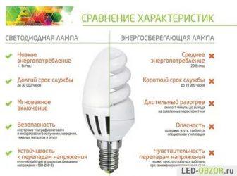 Какие лампочки лучше для дома?
