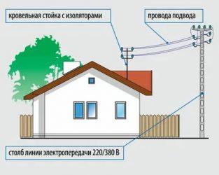 Куда обратиться для подключения электричества на участок?
