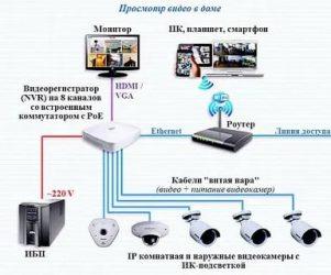 Как настроить камеру видеонаблюдения самостоятельно?