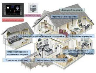 Как сделать умный дом своими руками?